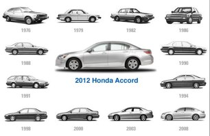 Honda Accord 1976-2008