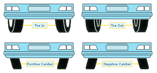 How To Tell If Your Car Needs Wheel Alignment New And Used Car